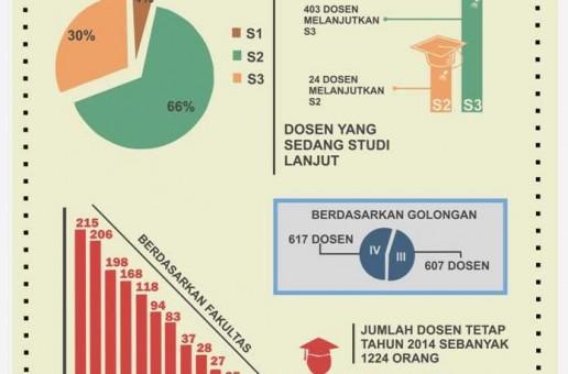[INFOGRAFIS] Jumlah Dosen UPI tahun 2014