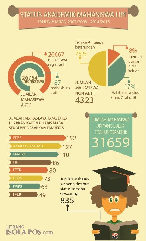 Infografis terkait Status Akademik Mahasiswa UPI